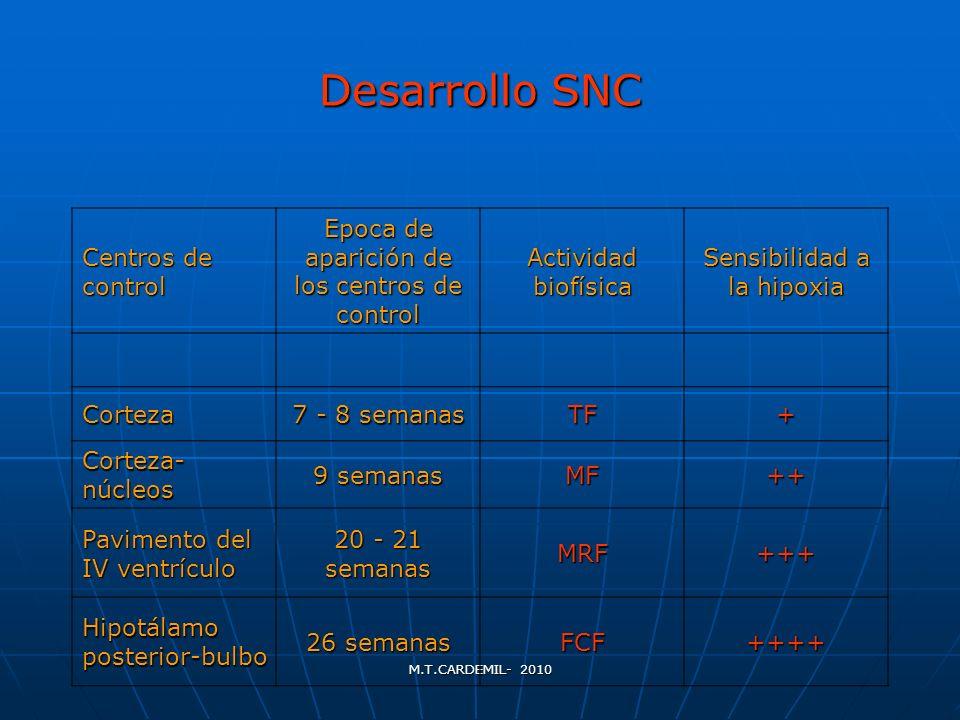 M.T.CARDEMIL- 2010 Desarrollo SNC Centros de control Epoca de aparición de los centros de control Actividad biofísica Sensibilidad a la hipoxia Cortez