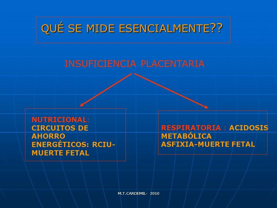 M.T.CARDEMIL- 2010 QUÉ SE MIDE ESENCIALMENTE ?? INSUFICIENCIA PLACENTARIA NUTRICIONAL: CIRCUITOS DE AHORRO ENERGÉTICOS: RCIU- MUERTE FETAL RESPIRATORI