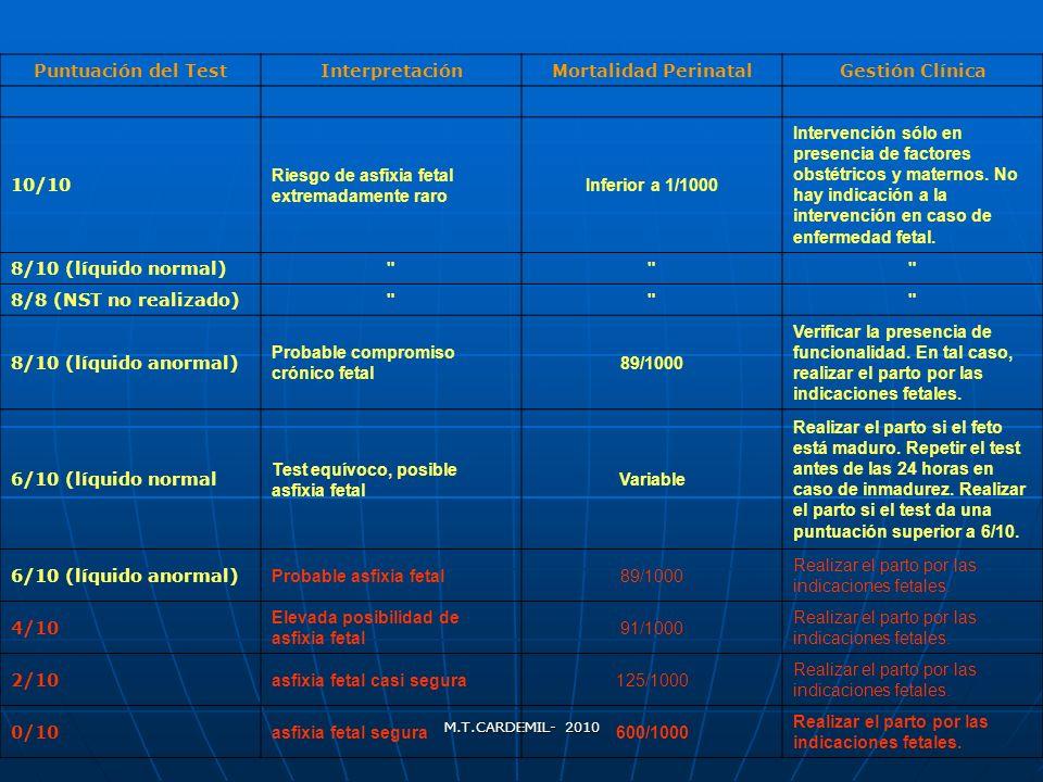 M.T.CARDEMIL- 2010 Puntuación del TestInterpretaciónMortalidad PerinatalGestión Clínica 10/10 Riesgo de asfixia fetal extremadamente raro Inferior a 1