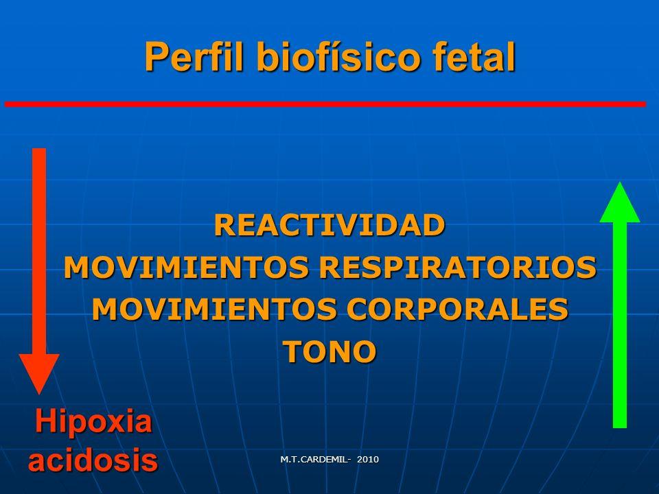 M.T.CARDEMIL- 2010 Perfil biofísico fetal REACTIVIDAD MOVIMIENTOS RESPIRATORIOS MOVIMIENTOS CORPORALES TONO Hipoxia acidosis