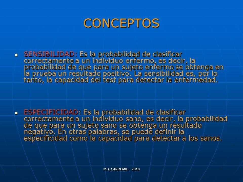 M.T.CARDEMIL- 2010 CONCEPTOS SENSIBILIDAD: Es la probabilidad de clasificar correctamente a un individuo enfermo, es decir, la probabilidad de que par