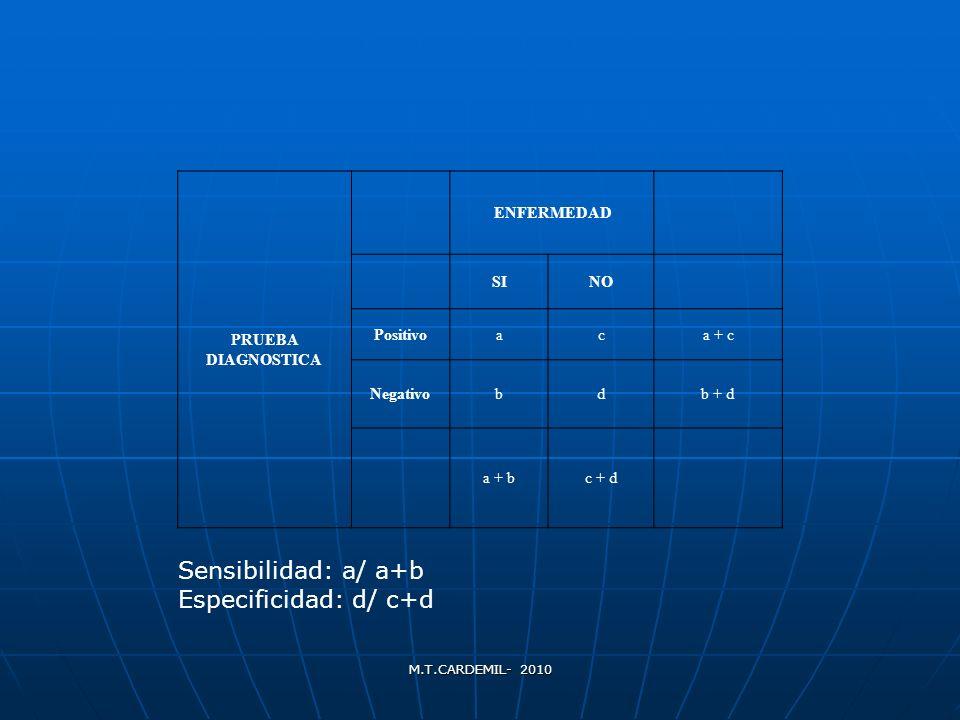 M.T.CARDEMIL- 2010 LIQUIDO AMNIÓTICO Significado: Significado: Equilibrio producción-reabsorciónEquilibrio producción-reabsorción Aumentado: Aumentado: fisiológico: 25-30 sem.