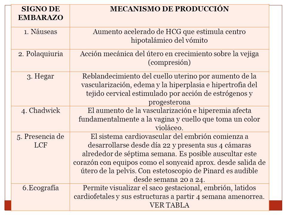 SIGNO DE EMBARAZO MECANISMO DE PRODUCCIÓN 1. NáuseasAumento acelerado de HCG que estimula centro hipotalámico del vómito 2. PolaquiuriaAcción mecánica