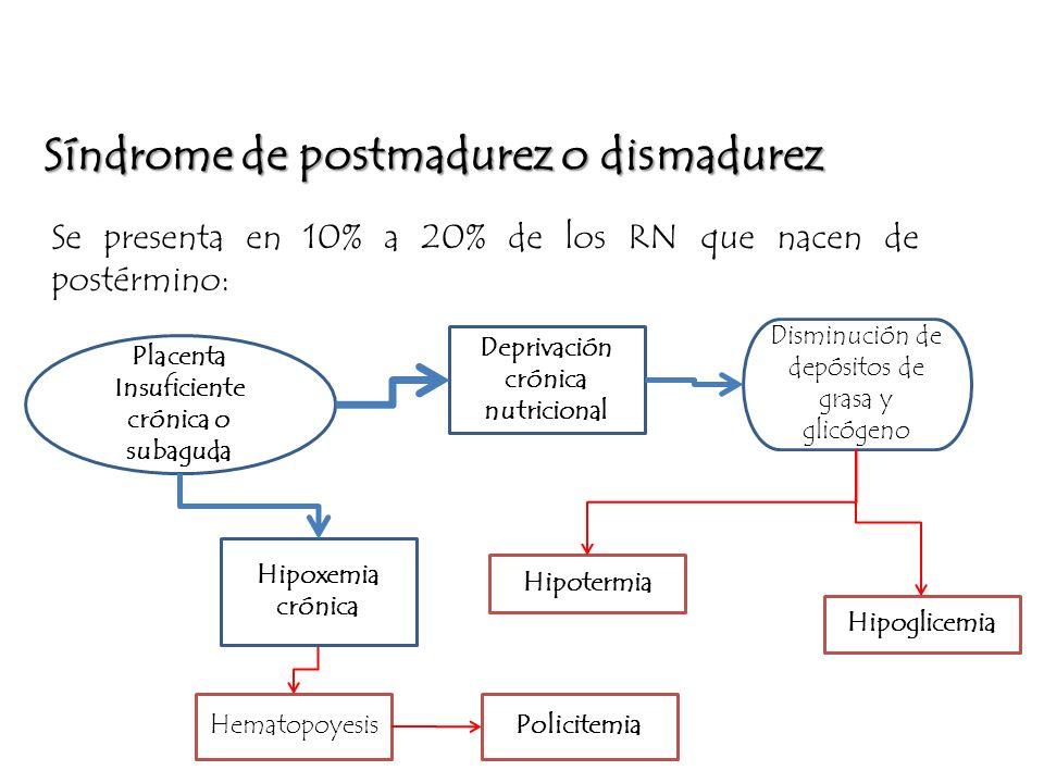 Síndrome de postmadurez o dismadurez Se presenta en 10% a 20% de los RN que nacen de postérmino: Deprivación crónica nutricional Disminución de depósi