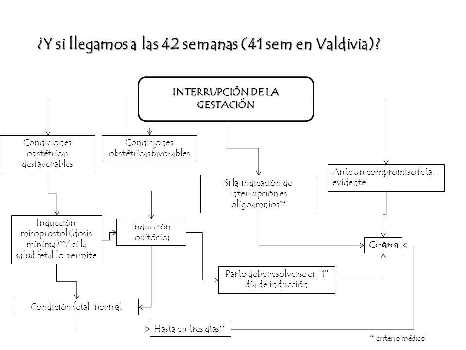 ¿Y si llegamos a las 42 semanas (41 sem en Valdivia)? INTERRUPCIÓN DE LA GESTACIÓN Condiciones obstétricas desfavorables Inducción misoprostol (dosis