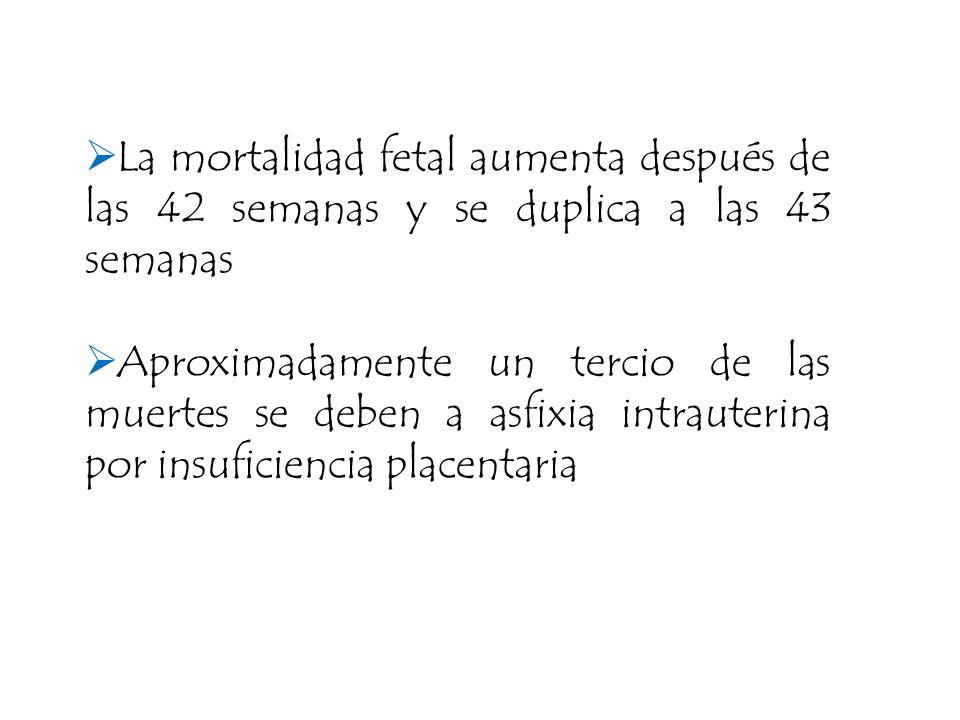 La mortalidad fetal aumenta después de las 42 semanas y se duplica a las 43 semanas Aproximadamente un tercio de las muertes se deben a asfixia intrau