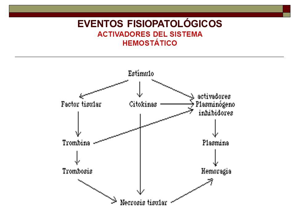 EVENTOS FISIOPATOLÓGICOS ACTIVADORES DEL SISTEMA HEMOSTÁTICO