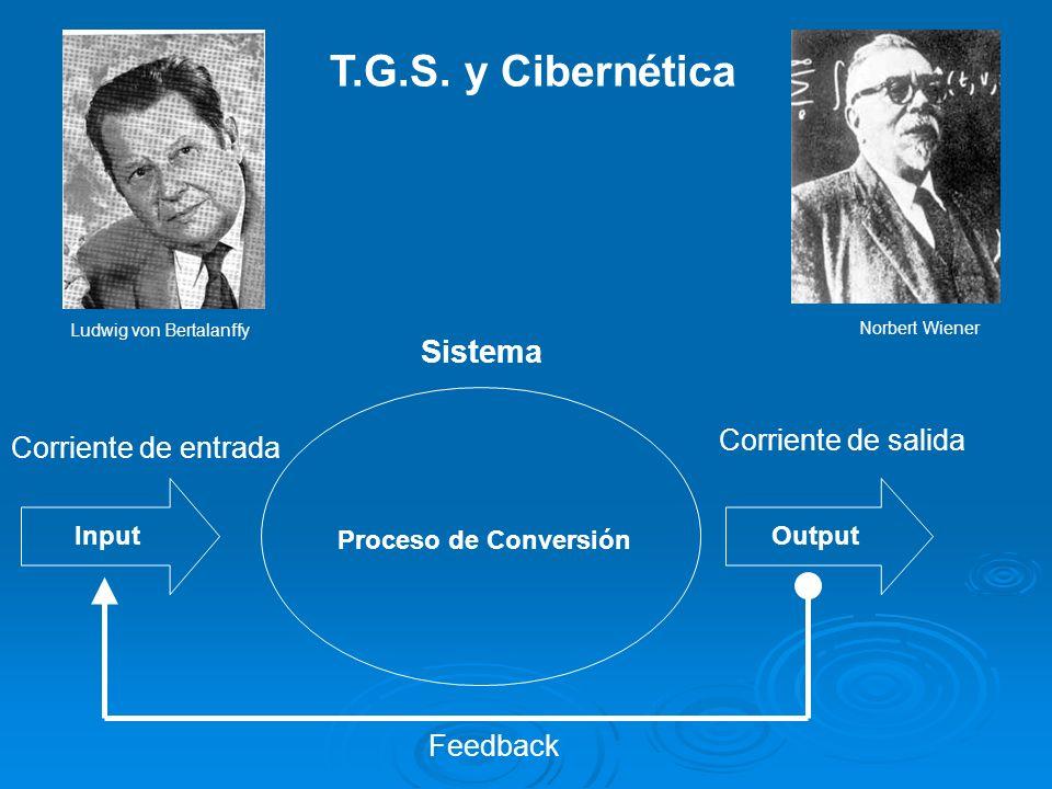 Sistema Output Corriente de salida Input Corriente de entrada Feedback Proceso de Conversión T.G.S. y Cibernética Ludwig von Bertalanffy Norbert Wiene