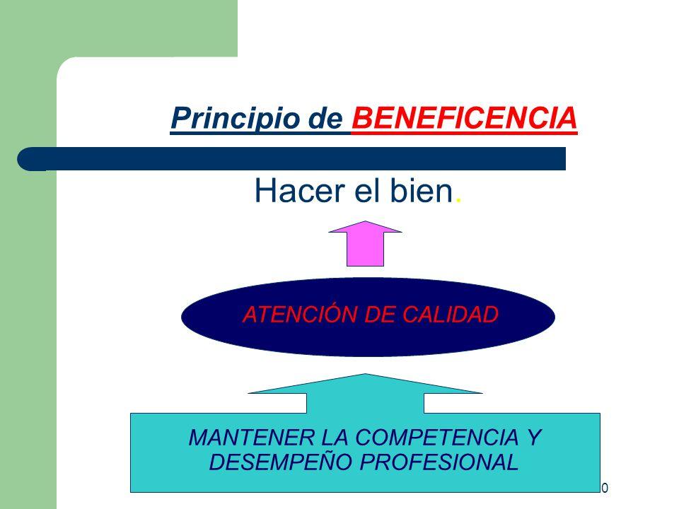 M.T.CARDEMIL J- 2010 Principio de BENEFICENCIA Hacer el bien. MANTENER LA COMPETENCIA Y DESEMPEÑO PROFESIONAL ATENCIÓN DE CALIDAD