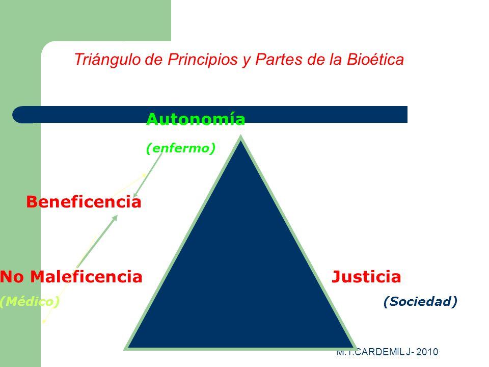 M.T.CARDEMIL J- 2010 Triángulo de Principios y Partes de la Bioética Autonomía (enfermo) Beneficencia No Maleficencia Justicia (Médico) (Sociedad)