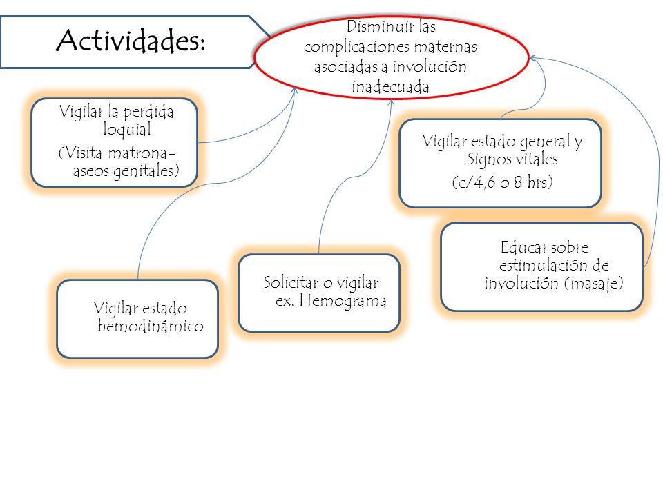 Vigilar la perdida loquial (Visita matrona- aseos genitales) Vigilar estado hemodinámico Actividades: Disminuir las complicaciones maternas asociadas