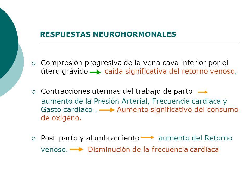 RESPUESTAS NEUROHORMONALES Compresión progresiva de la vena cava inferior por el útero grávido caída significativa del retorno venoso. Contracciones u