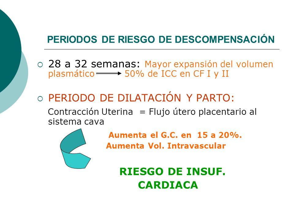 PERIODOS DE RIESGO DE DESCOMPENSACIÓN 28 a 32 semanas: Mayor expansión del volumen plasmático 50% de ICC en CF I y II PERIODO DE DILATACIÓN Y PARTO: C