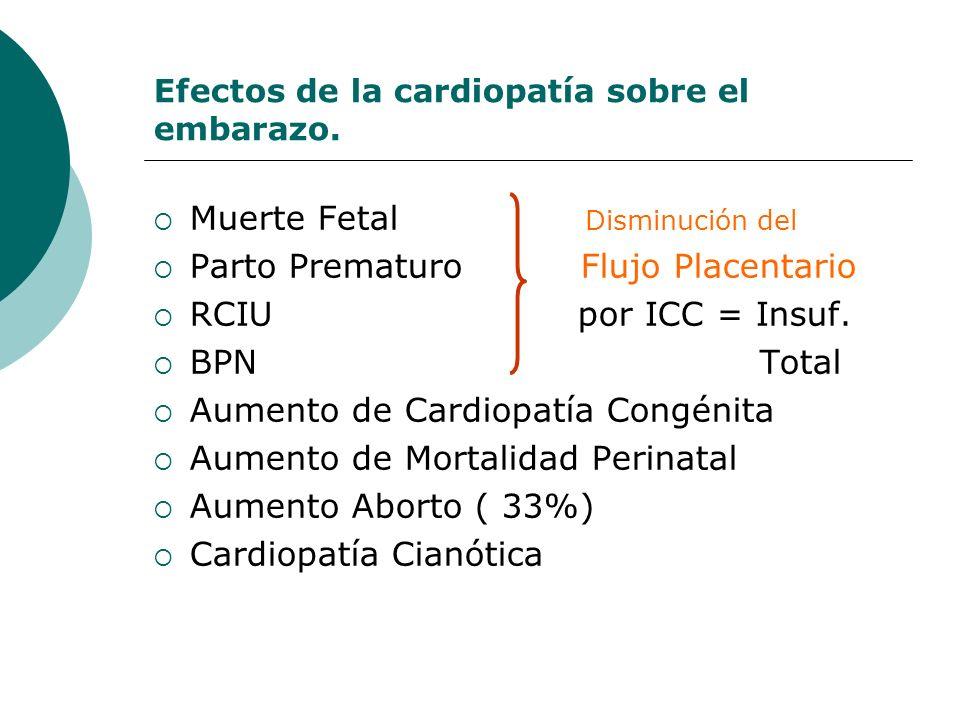 Efectos de la cardiopatía sobre el embarazo. Muerte Fetal Disminución del Parto Prematuro Flujo Placentario RCIU por ICC = Insuf. BPN Total Aumento de