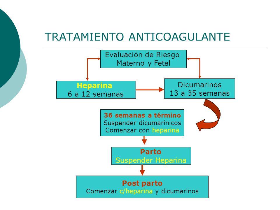 TRATAMIENTO ANTICOAGULANTE Evaluación de Riesgo Materno y Fetal Heparina 6 a 12 semanas Dicumarinos 13 a 35 semanas 36 semanas a término Suspender dic