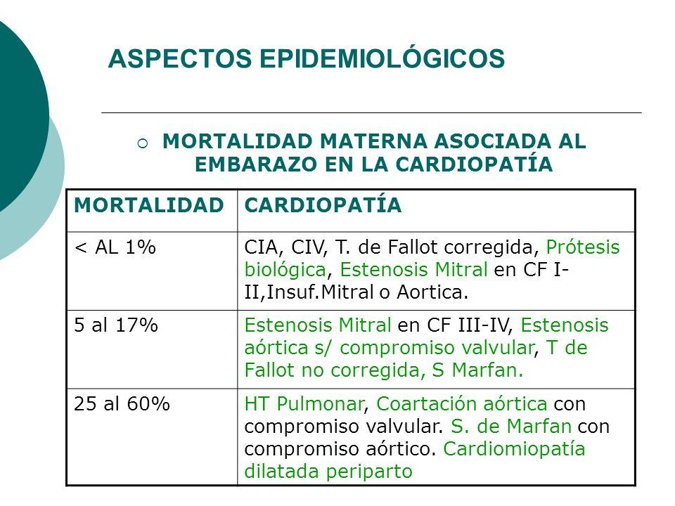ASPECTOS EPIDEMIOLÓGICOS MORTALIDAD MATERNA ASOCIADA AL EMBARAZO EN LA CARDIOPATÍA MORTALIDADCARDIOPATÍA < AL 1%CIA, CIV, T. de Fallot corregida, Prót