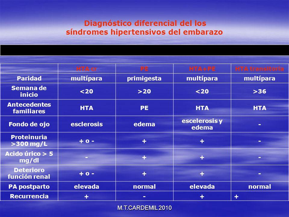 M.T.CARDEMIL 2010 Diagnóstico diferencial del los síndromes hipertensivos del embarazo HTA crPEHTA+PEHTA transitoria Paridadmultíparaprimigestamultípa