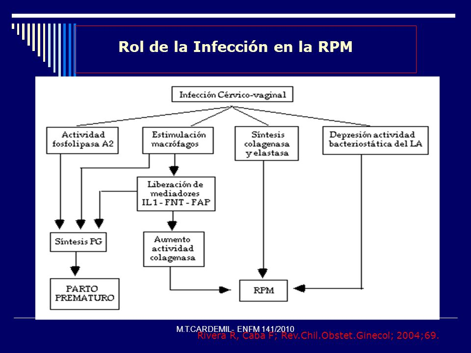 M.T.CARDEMIL- ENFM 141/2010 Rol de la Infección en la RPM Rivera R, Caba F; Rev.Chil.Obstet.Ginecol; 2004;69.