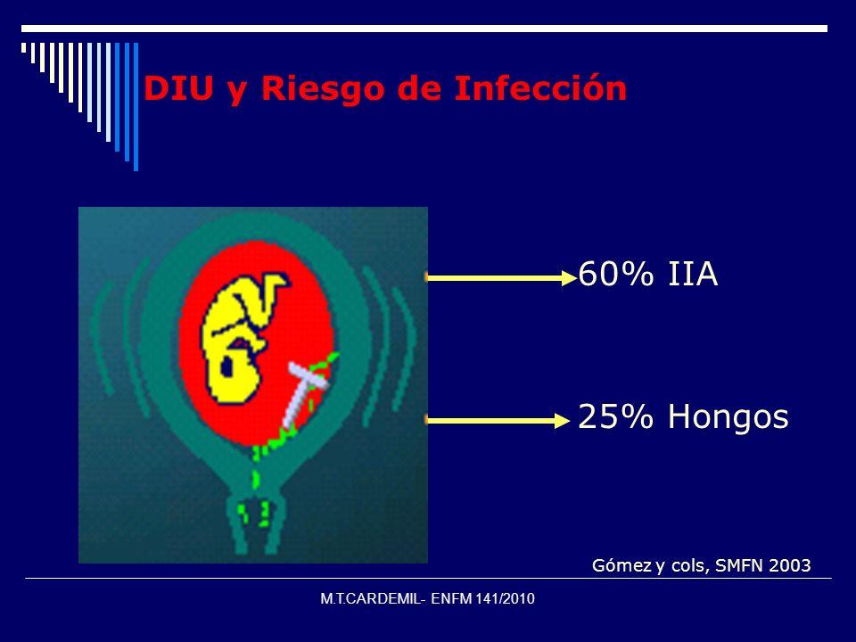 M.T.CARDEMIL- ENFM 141/2010 DIU y Riesgo de Infección 60% IIA 25% Hongos Gómez y cols, SMFN 2003
