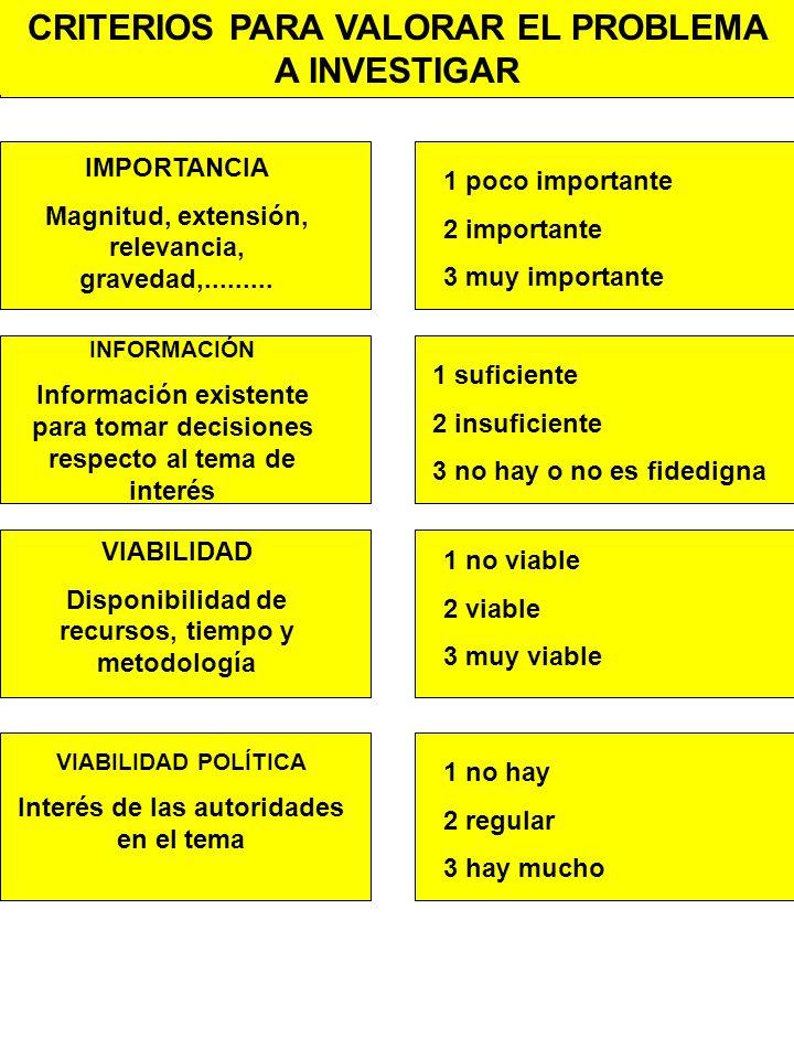 CRITERIOS PARA VALORAR EL PROBLEMA A INVESTIGAR IMPORTANCIA Magnitud, extensión, relevancia, gravedad,.........