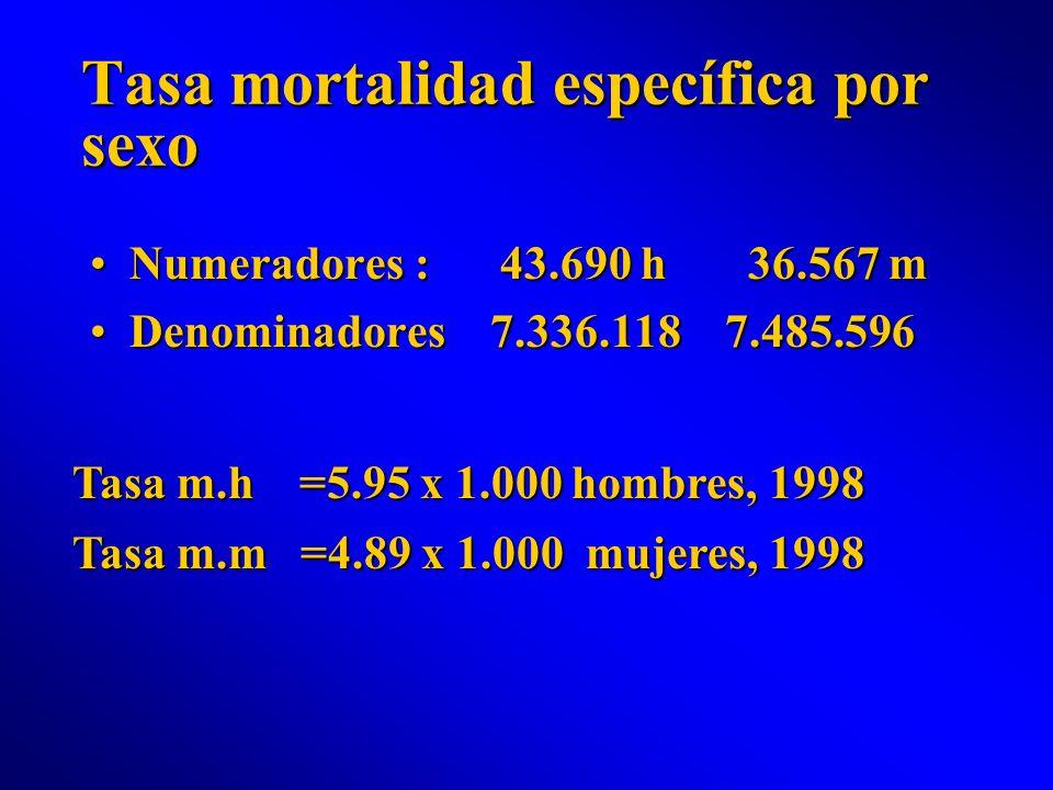 Tasa mortalidad específica por sexo Numeradores : 43.690 h 36.567 mNumeradores : 43.690 h 36.567 m Denominadores 7.336.118 7.485.596Denominadores 7.33