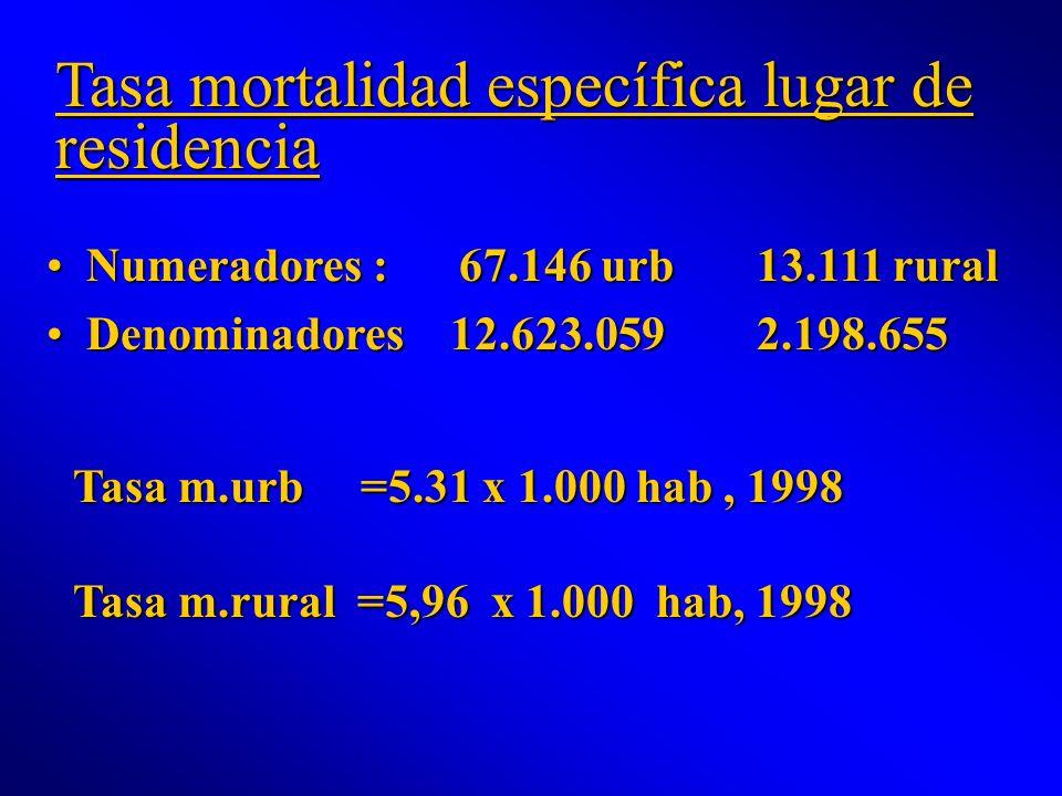 Tasa mortalidad específica lugar de residencia Numeradores : 67.146 urb 13.111 ruralNumeradores : 67.146 urb 13.111 rural Denominadores 12.623.059 2.1