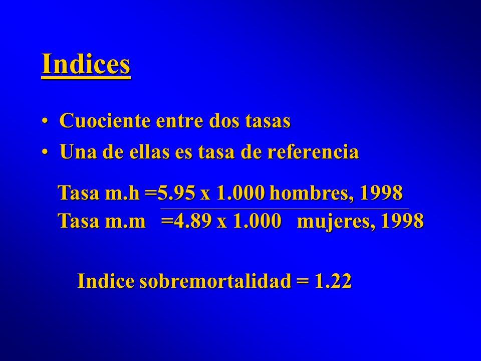 Indices Cuociente entre dos tasasCuociente entre dos tasas Una de ellas es tasa de referenciaUna de ellas es tasa de referencia Tasa m.h =5.95 x 1.000