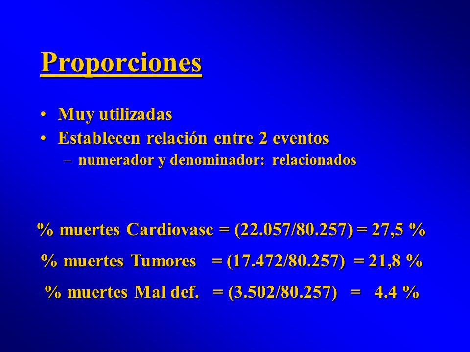 Proporciones Muy utilizadasMuy utilizadas Establecen relación entre 2 eventosEstablecen relación entre 2 eventos –numerador y denominador: relacionado