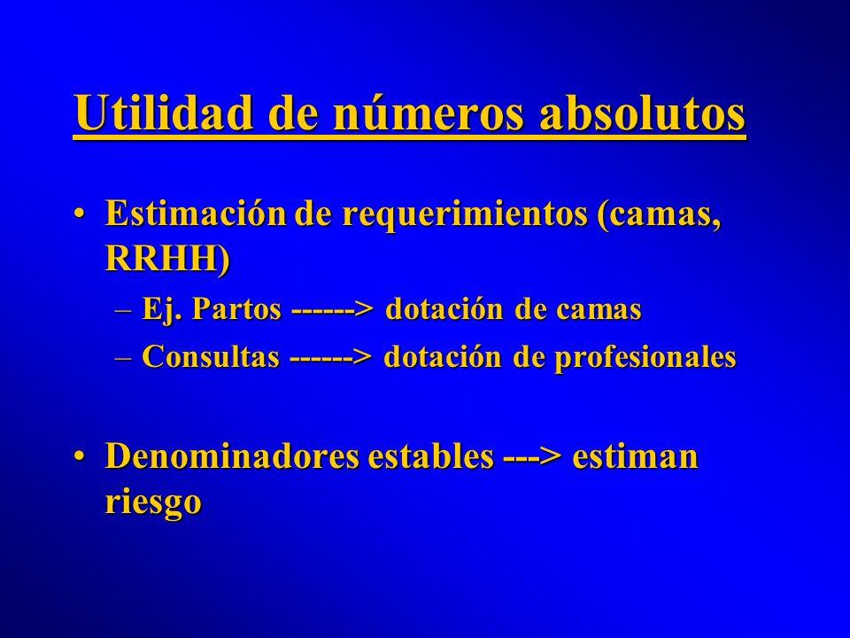 Utilidad de números absolutos Estimación de requerimientos (camas, RRHH)Estimación de requerimientos (camas, RRHH) –Ej. Partos ------> dotación de cam