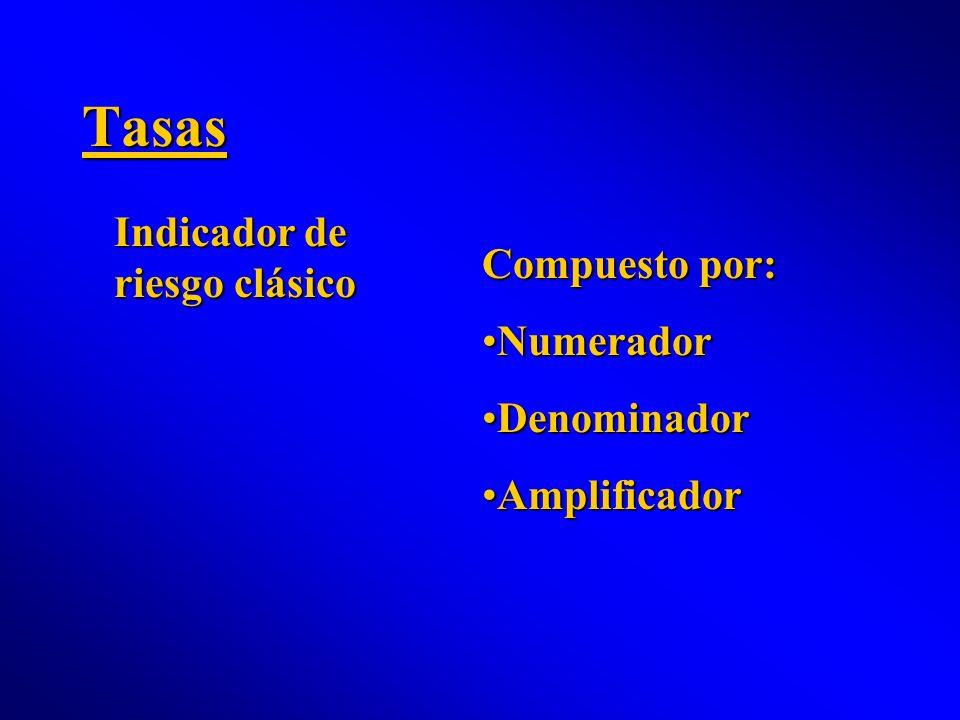 Tasas Indicador de riesgo clásico Compuesto por: NumeradorNumerador DenominadorDenominador AmplificadorAmplificador