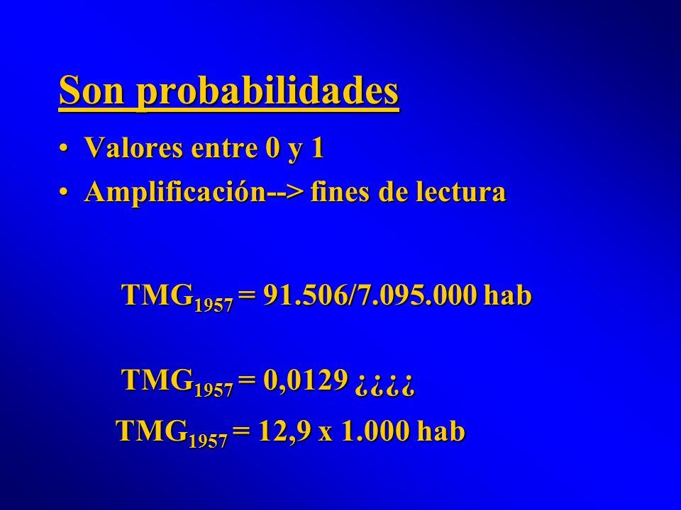 Son probabilidades Valores entre 0 y 1Valores entre 0 y 1 Amplificación--> fines de lecturaAmplificación--> fines de lectura TMG 1957 = 91.506/7.095.0