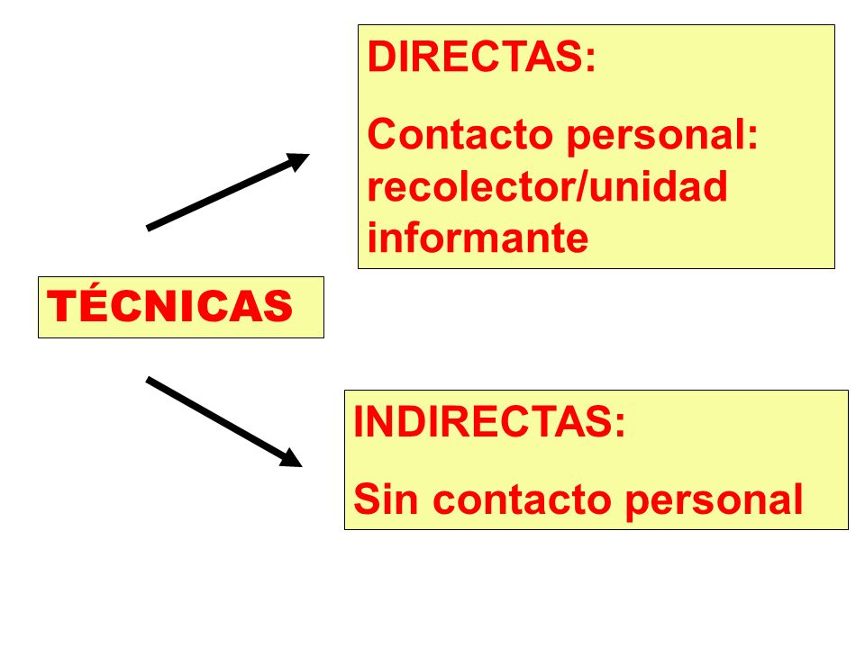 TÉCNICAS DIRECTAS: Contacto personal: recolector/unidad informante INDIRECTAS: Sin contacto personal