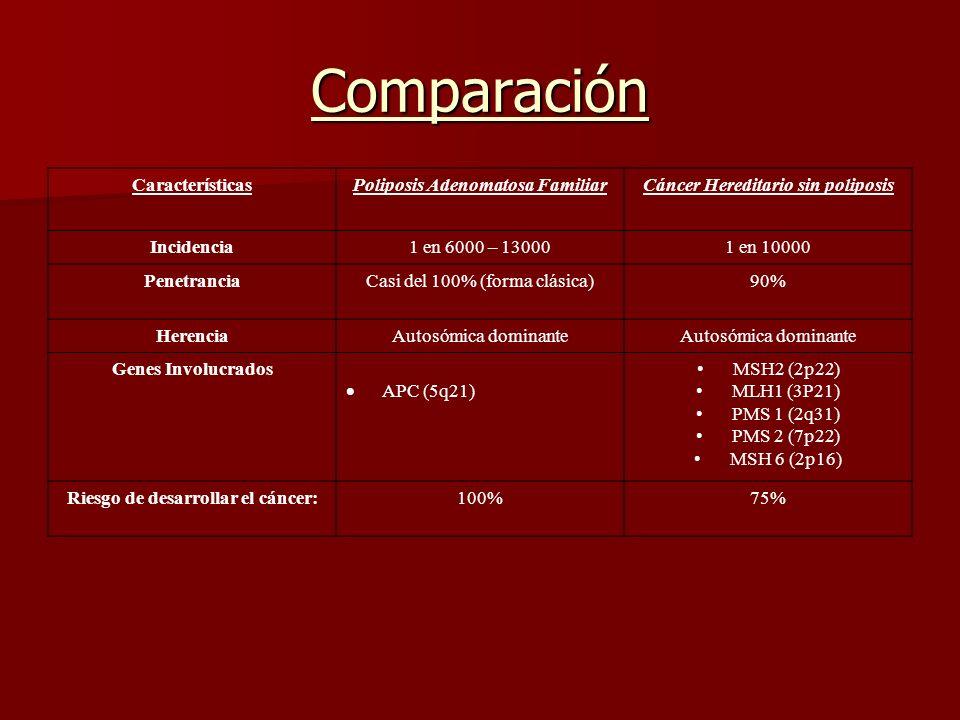 Comparación CaracterísticasPoliposis Adenomatosa FamiliarCáncer Hereditario sin poliposis Incidencia1 en 6000 – 130001 en 10000 PenetranciaCasi del 10