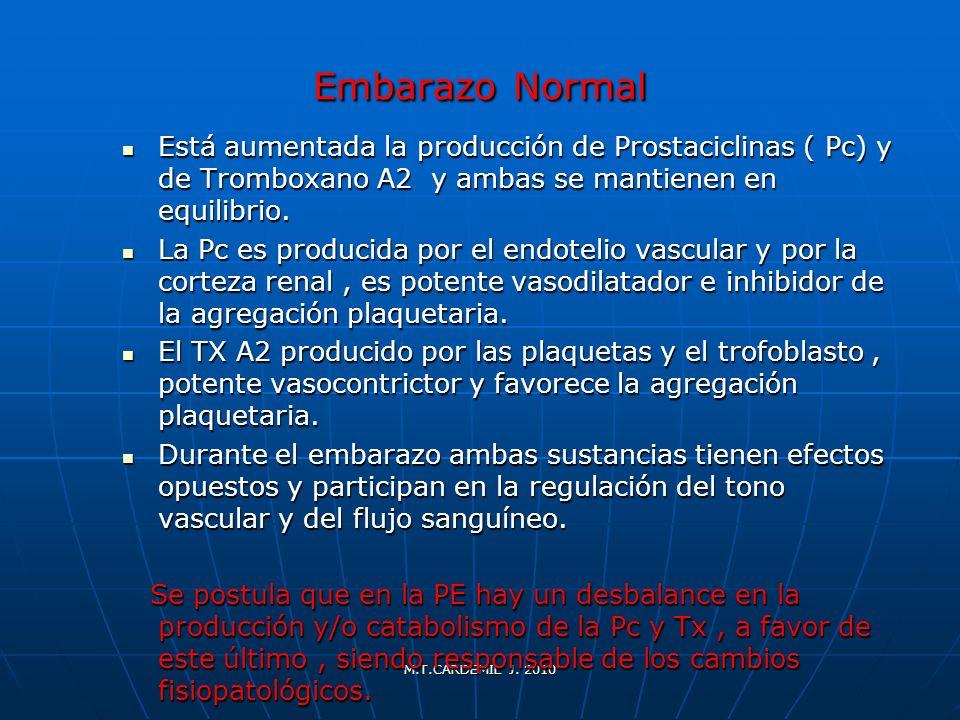 M.T.CARDEMIL J. 2010 Embarazo Normal Está aumentada la producción de Prostaciclinas ( Pc) y de Tromboxano A2 y ambas se mantienen en equilibrio. Está
