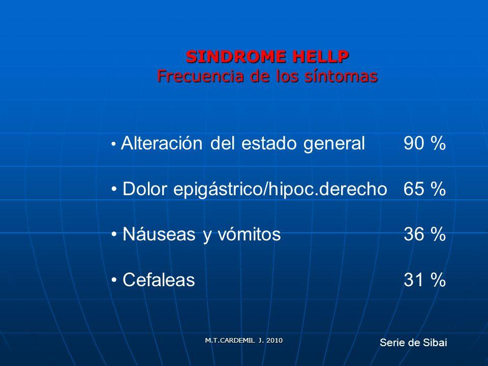 M.T.CARDEMIL J. 2010 SINDROME HELLP Frecuencia de los síntomas Alteración del estado general90 % Dolor epigástrico/hipoc.derecho65 % Náuseas y vómitos