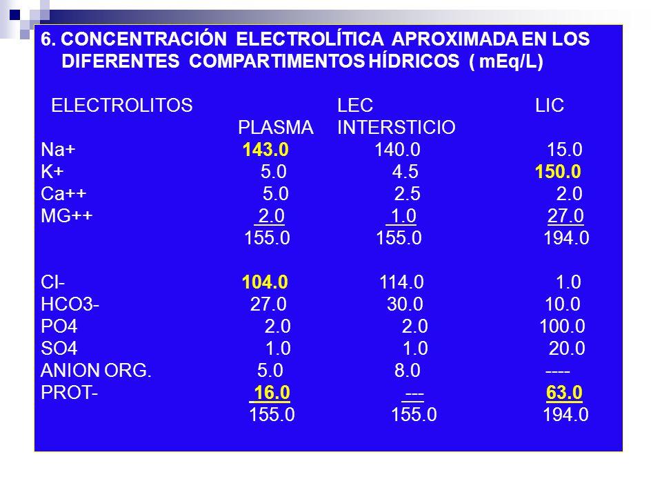 6. CONCENTRACIÓN ELECTROLÍTICA APROXIMADA EN LOS DIFERENTES COMPARTIMENTOS HÍDRICOS ( mEq/L) ELECTROLITOS LEC LIC PLASMA INTERSTICIO Na+ 143.0 140.0 1