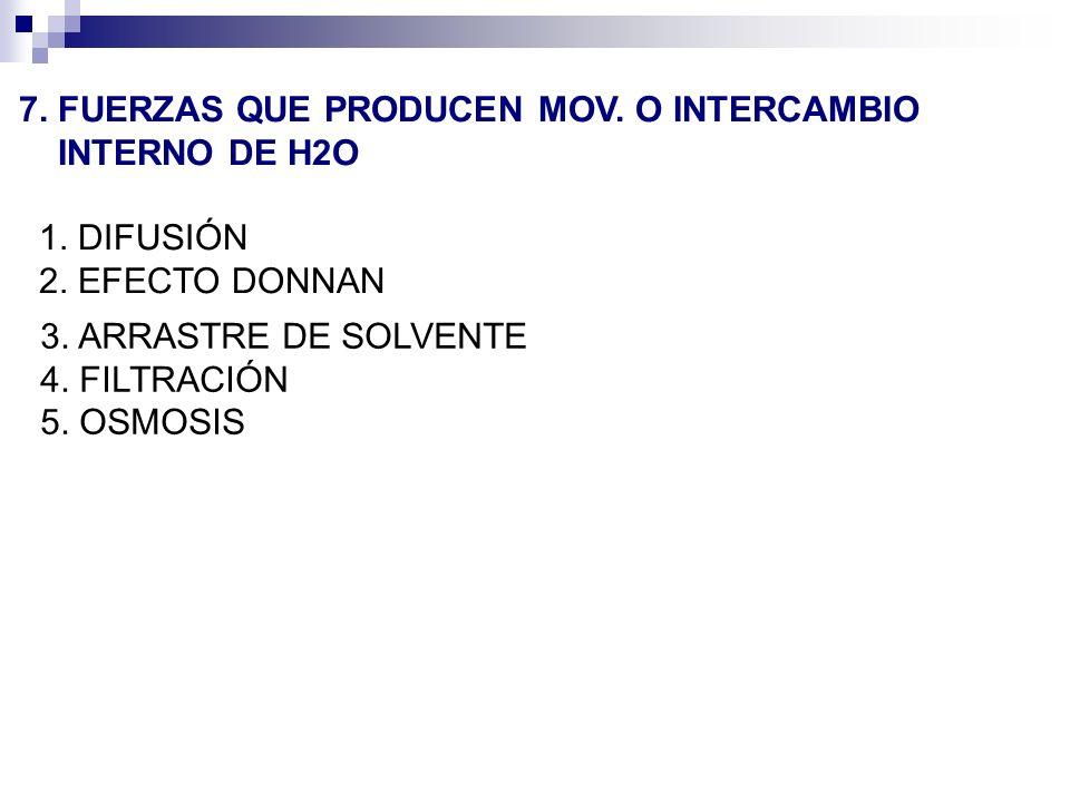 7. FUERZAS QUE PRODUCEN MOV. O INTERCAMBIO INTERNO DE H2O 1. DIFUSIÓN 2. EFECTO DONNAN 3. ARRASTRE DE SOLVENTE 4. FILTRACIÓN 5. OSMOSIS