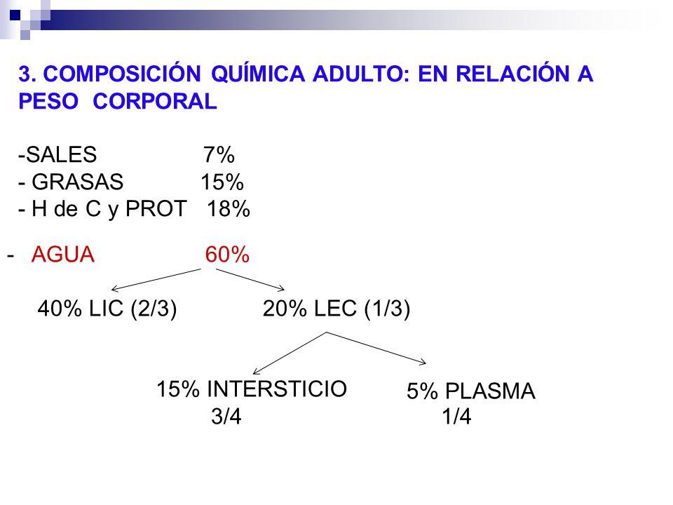 3. COMPOSICIÓN QUÍMICA ADULTO: EN RELACIÓN A PESO CORPORAL -SALES 7% GRASAS 15% H de C y PROT 18% AGUA 60% 40% LIC (2/3) 20% LEC (1/3) 15% INTERSTICIO