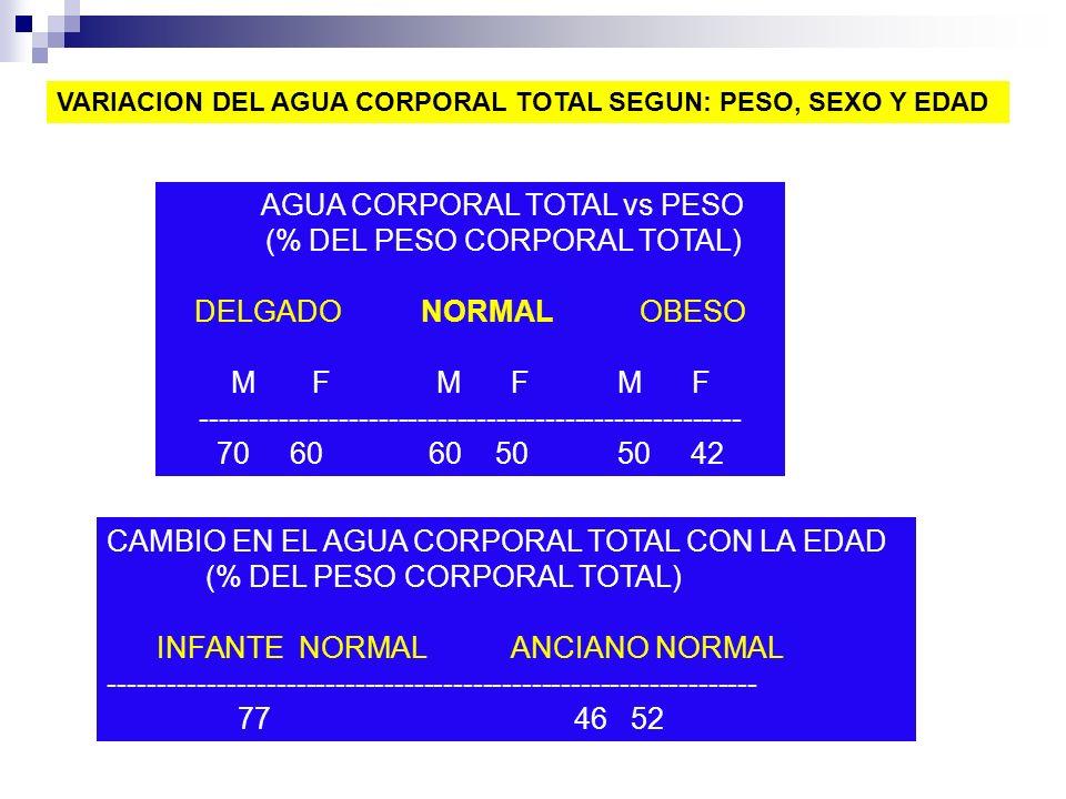 AGUA CORPORAL TOTAL vs PESO (% DEL PESO CORPORAL TOTAL) DELGADO NORMAL OBESO M F M F M F ------------------------------------------------------- 70 60