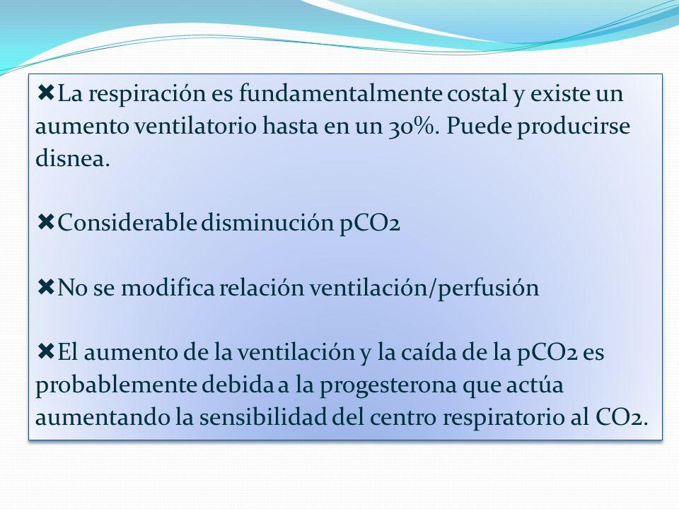 La respiración es fundamentalmente costal y existe un aumento ventilatorio hasta en un 30%. Puede producirse disnea. Considerable disminución pCO2 No