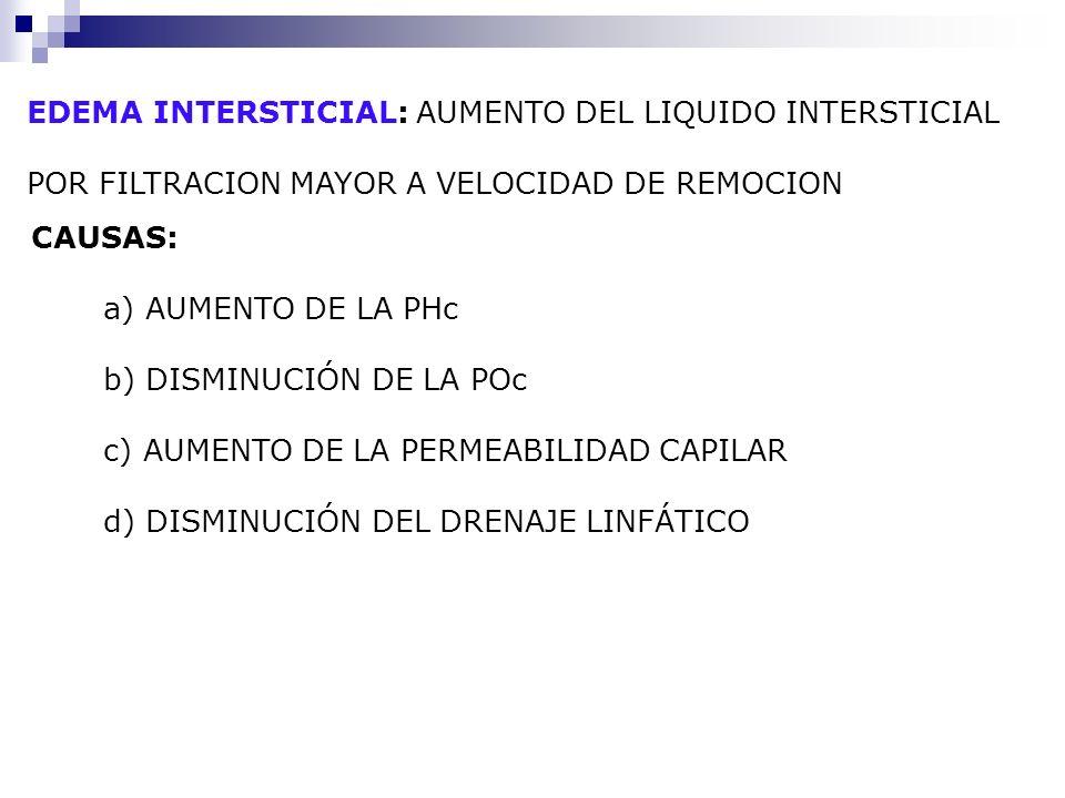 EDEMA INTERSTICIAL: AUMENTO DEL LIQUIDO INTERSTICIAL POR FILTRACION MAYOR A VELOCIDAD DE REMOCION CAUSAS: a) AUMENTO DE LA PHc b) DISMINUCIÓN DE LA PO