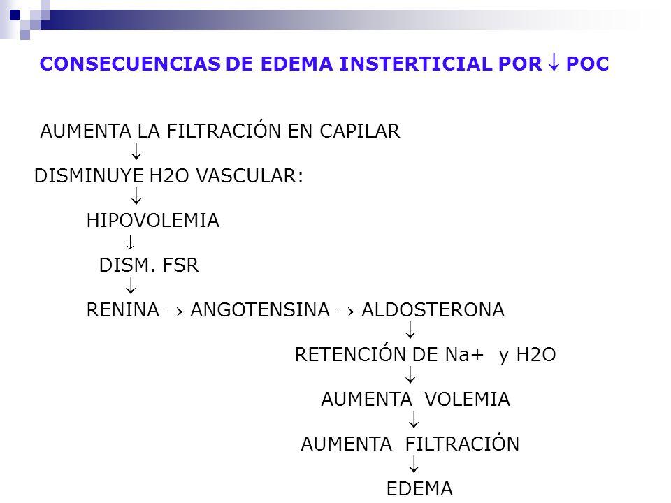 CONSECUENCIAS DE EDEMA INSTERTICIAL POR POC AUMENTA LA FILTRACIÓN EN CAPILAR DISMINUYE H2O VASCULAR: HIPOVOLEMIA DISM. FSR RENINA ANGOTENSINA ALDOSTER
