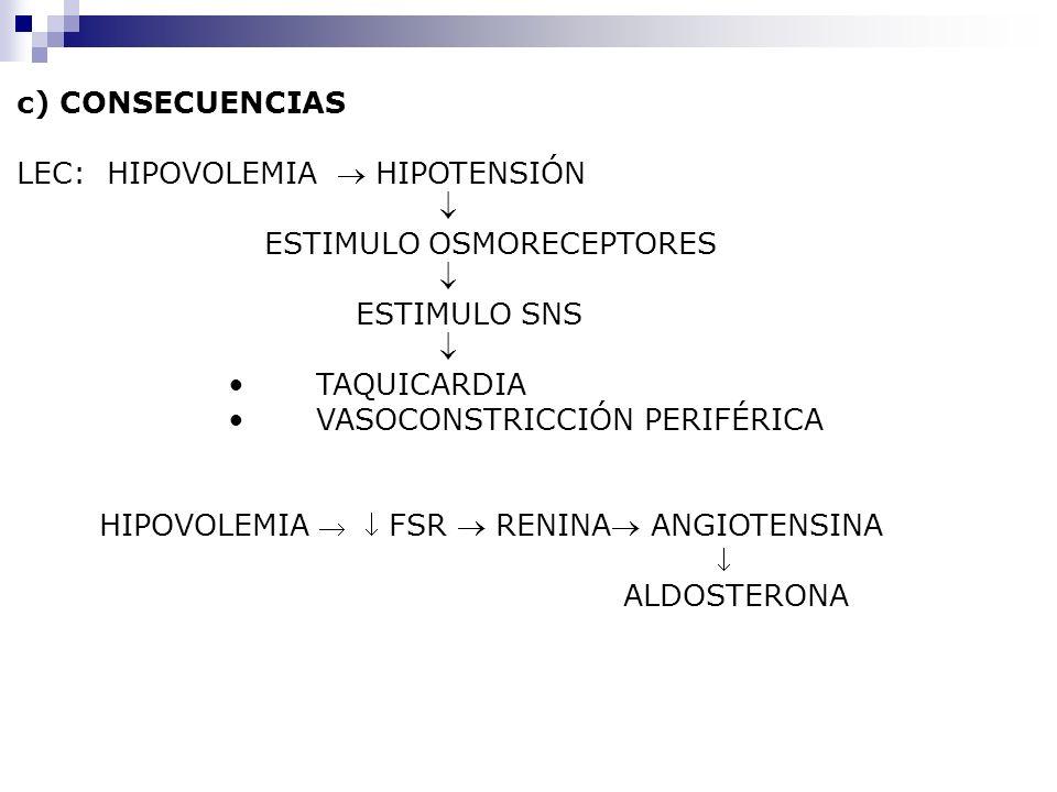 c) CONSECUENCIAS LEC: HIPOVOLEMIA HIPOTENSIÓN ESTIMULO OSMORECEPTORES ESTIMULO SNS TAQUICARDIA VASOCONSTRICCIÓN PERIFÉRICA HIPOVOLEMIA FSR RENINA ANGI