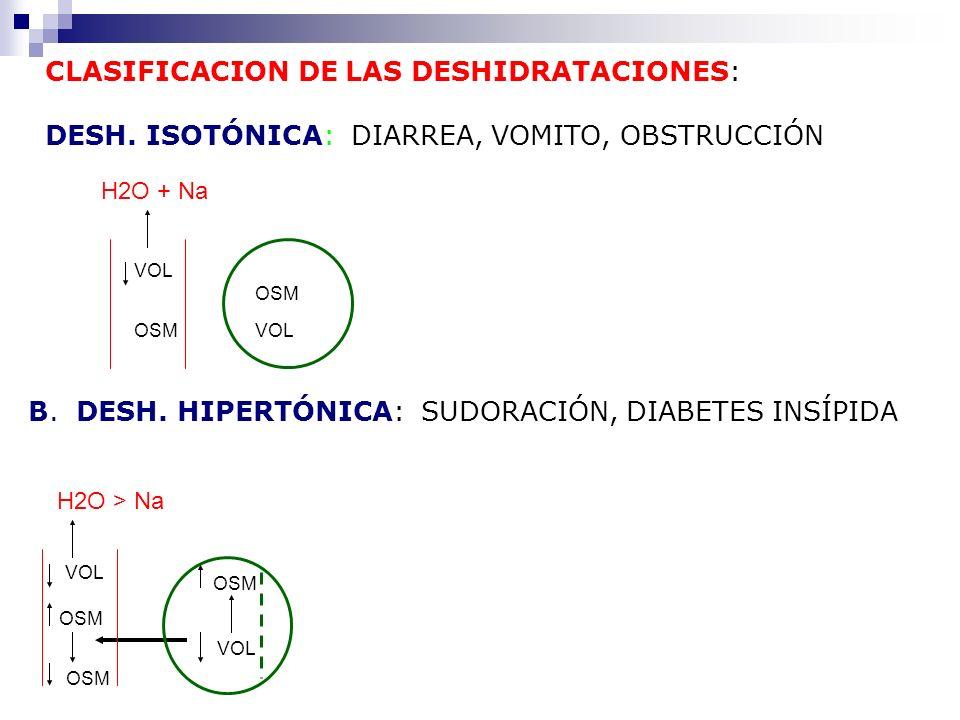 CLASIFICACION DE LAS DESHIDRATACIONES: DESH. ISOTÓNICA: DIARREA, VOMITO, OBSTRUCCIÓN B. DESH. HIPERTÓNICA: SUDORACIÓN, DIABETES INSÍPIDA OSM VOL OSM H