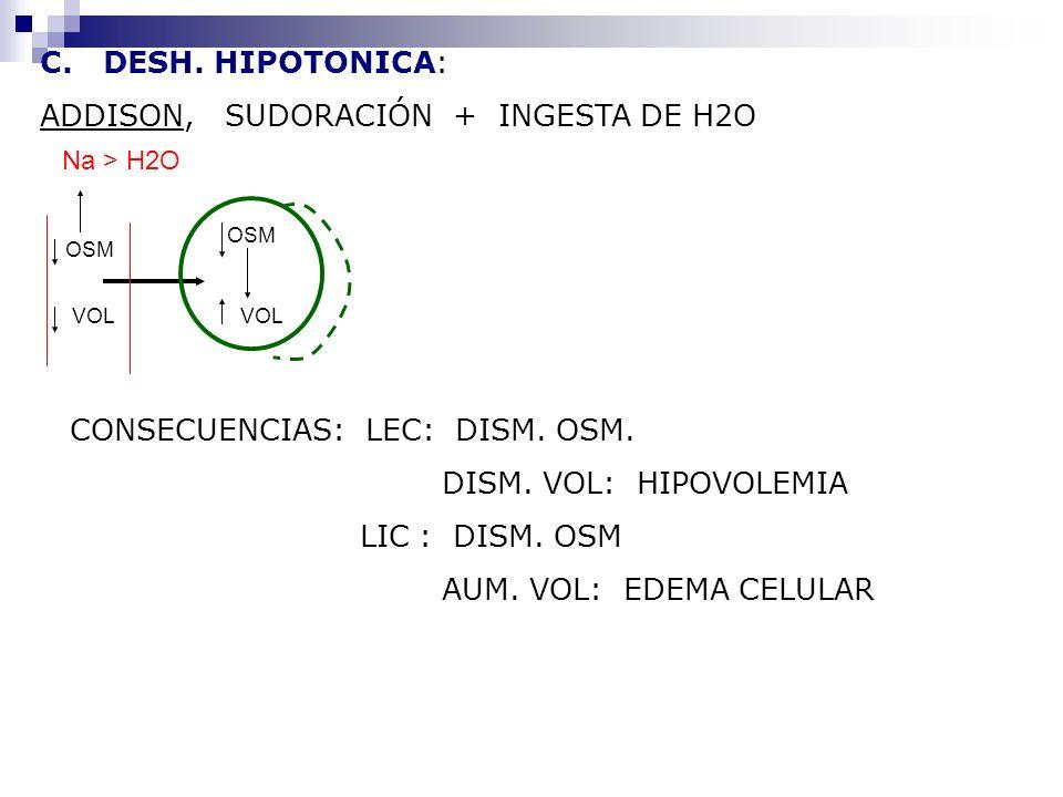 C. DESH. HIPOTONICA: ADDISON, SUDORACIÓN + INGESTA DE H2O VOL OSM VOL Na > H2O CONSECUENCIAS: LEC: DISM. OSM. DISM. VOL: HIPOVOLEMIA LIC : DISM. OSM A