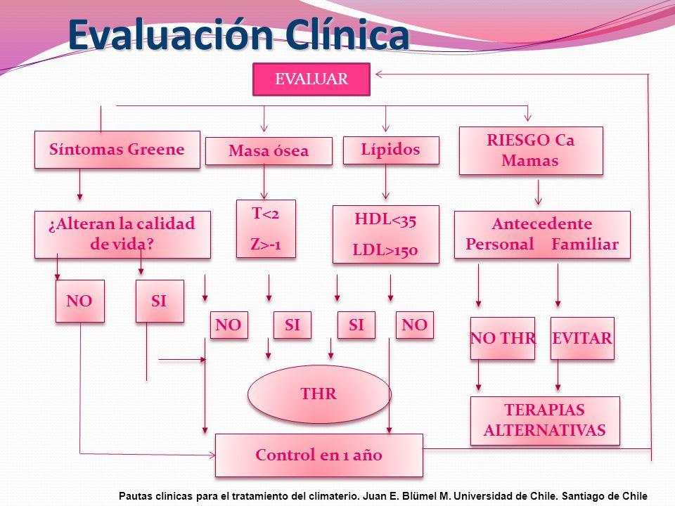 Evaluación Clínica Síntomas Greene ¿Alteran la calidad de vida? NO SI Control en 1 año THR NO SI NO SI NO THR EVITAR T<2 Z>-1 T<2 Z>-1 HDL<35 LDL>150
