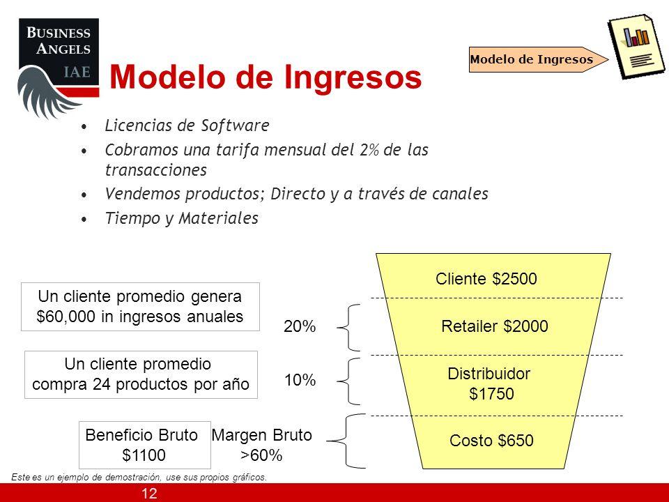 12 Modelo de Ingresos Licencias de Software Cobramos una tarifa mensual del 2% de las transacciones Vendemos productos; Directo y a través de canales