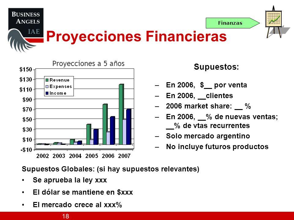 18 Proyecciones a 5 a ñ os Supuestos: –En 2006, $__ por venta –En 2006, __clientes –2006 market share: __ % –En 2006, __% de nuevas ventas; __% de vta