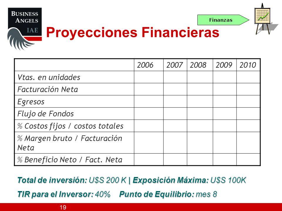 19 Proyecciones Financieras Finanzas 20062007200820092010 Vtas. en unidades Facturación Neta Egresos Flujo de Fondos % Costos fijos / costos totales %