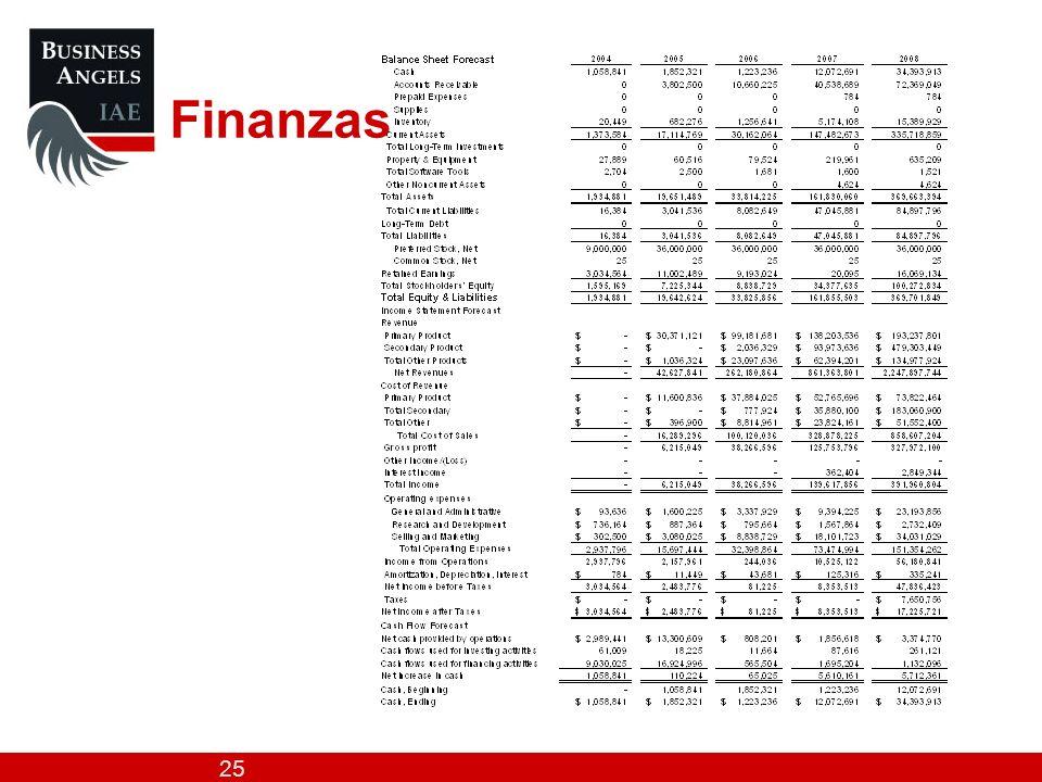 25 Finanzas